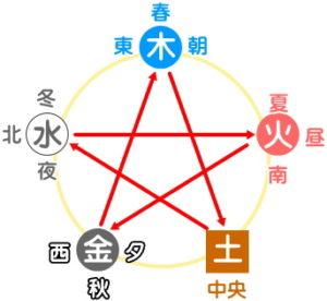 五行の巡り図(五行図)