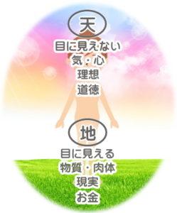 占い 大阪「もうすぐ令和の時代」ー天地陰陽で幸せに生きる